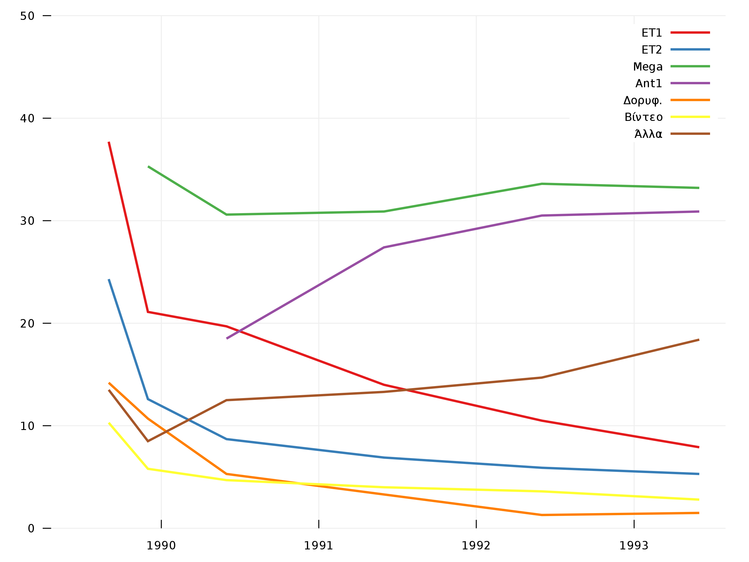 statistika tv ellada