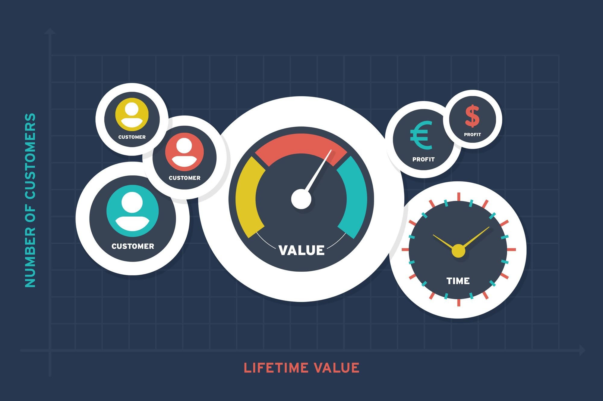 customer lifetime value number of customers